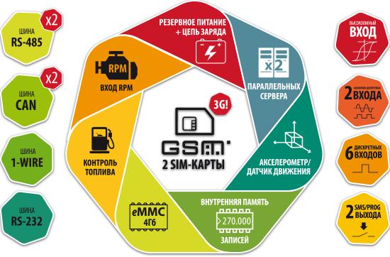 Структура АвтоГРАФ
