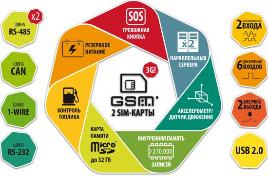 Схема АвтоГРАФ-GSM (ГЛОНАСС / GPS)
