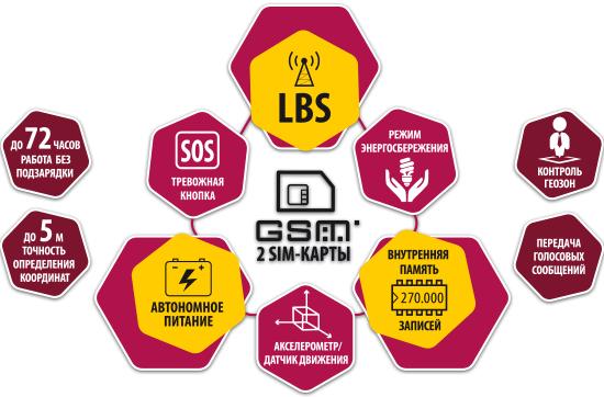 Схема АвтоГРАФ-Mobile (ГЛОНАСС / GPS) • PERSONAL TRACKER