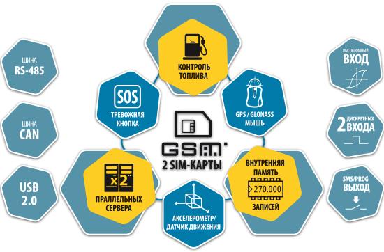 Схема АвтоГРАФ GSM SL